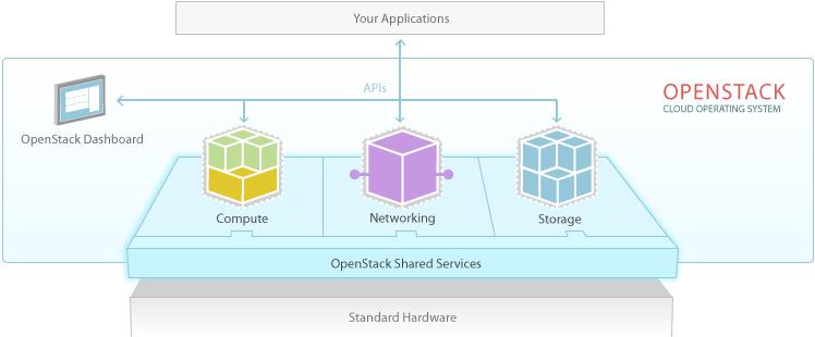 openstack-software-diagram