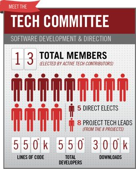 tech-committee-box
