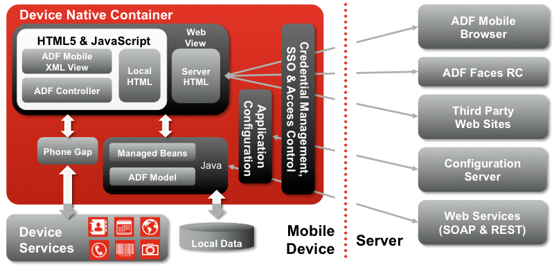 Oracle ADF Mobile