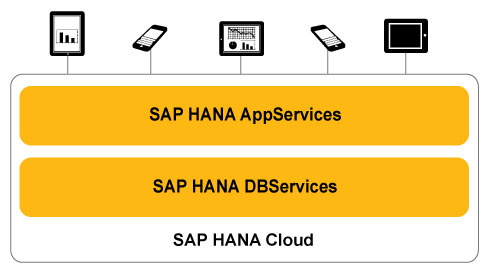 SAP-HANA-Cloud