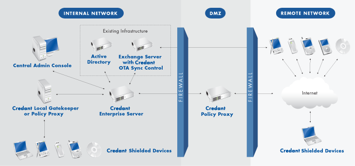 credant technologies