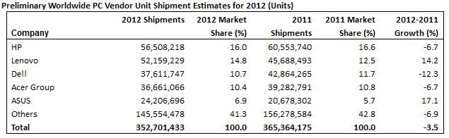 ventas de PC 2012 gartner