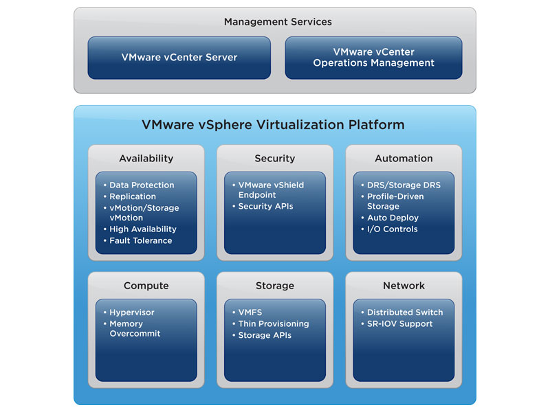 vsphere operations management
