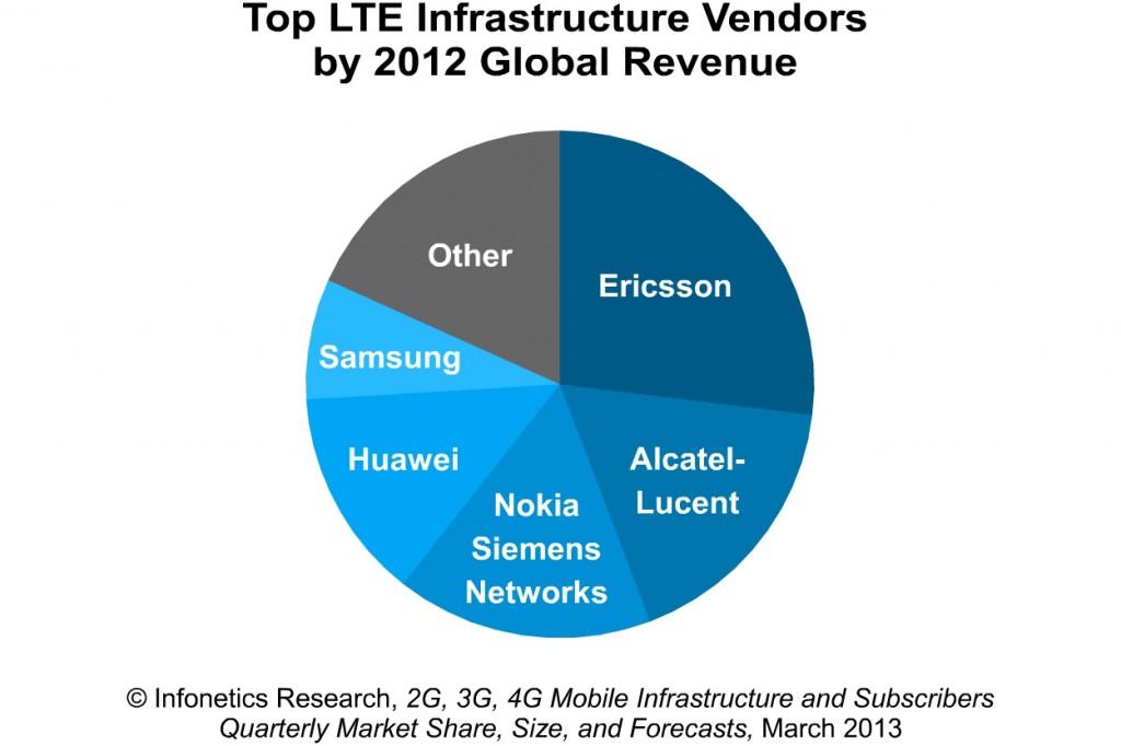 2013-Infonetics-4Q12-2G-3G-4G