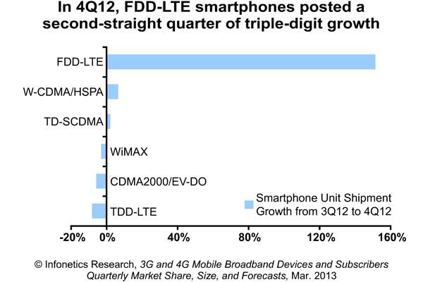 2013-Infonetics-4Q12-3G-4G-LTE-WiMAX