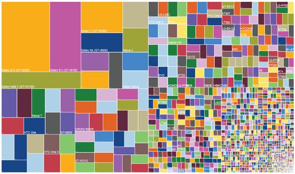 Fragmentación por dispositivos [Imagen: OpenSignal]