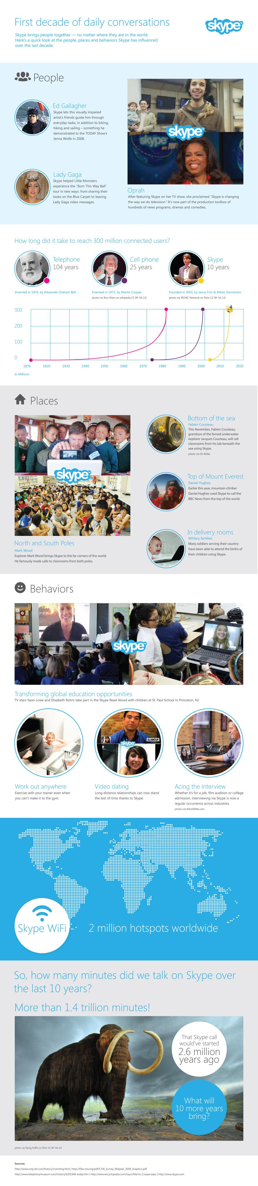 Skype10years