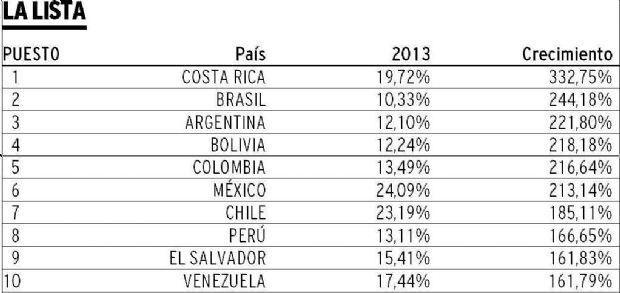 Estudio presentado por GuiaLocal sobre el uso de tabletas en América Latina