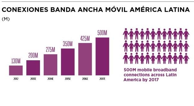 banda ancha móvil