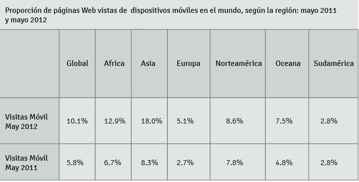 Datos ofrecidos por Neomobile sobre el acceso a Internet móvil en el mundo.