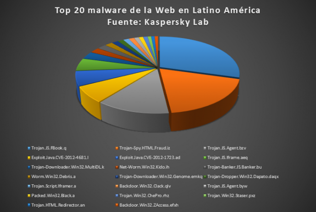 Top 20 malware Web