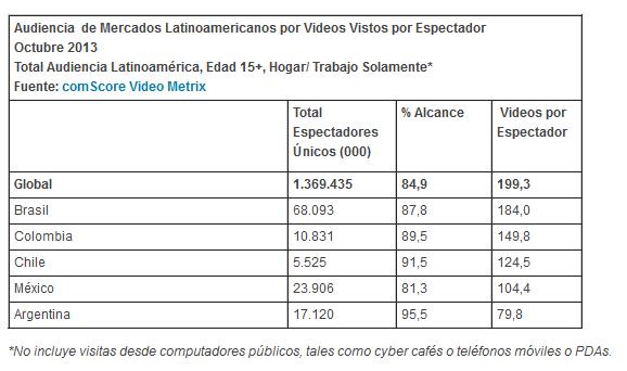 información aportada tras el primer estudio realizado por comScore Video Metrix en Colombia