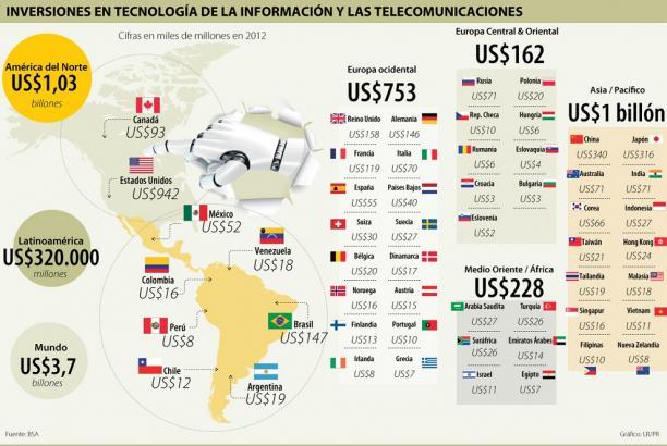 Inversiones en tencología, según las regiones.