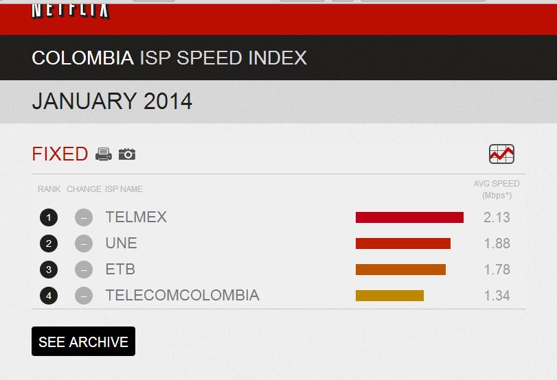 Velocidad de Internet en Colombia según Netflix