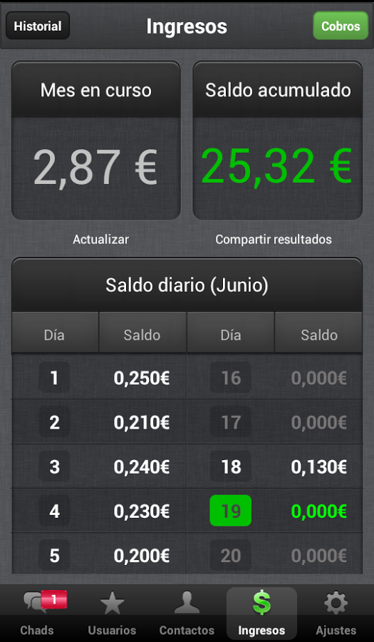 ingresos-chad2win