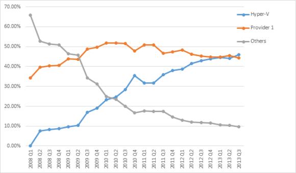 Ventas de Hyper-V en el mercado de virtualizaciones comparado con una firma rival secreta, que todo apunta a que es VMware.