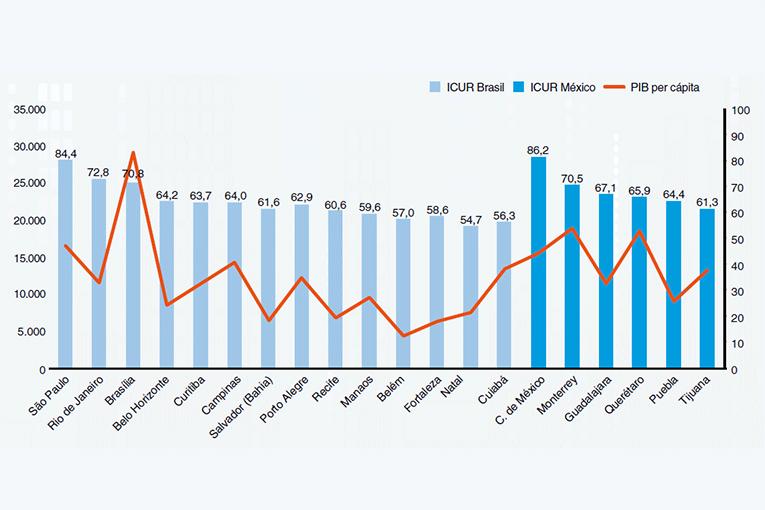 El ranking muestra varios gráficos como este comparativo entre las ciudades de Brasil y México, señalando su  ICUR (Índice de Competitividad Urbana).