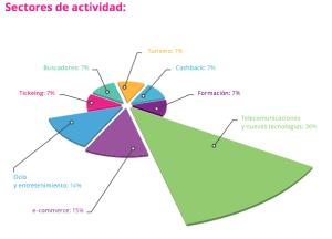 Gráfico ofrecido por los responsables del estudio sobre los sectores de actividad donde las startups que salen de España triunfan más.