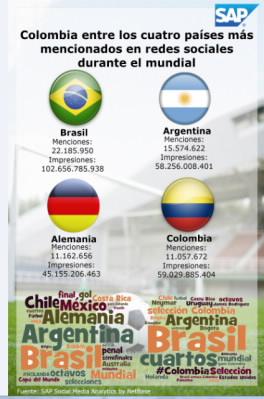 Gráfico de SAP sobre los países más mencionados en redes sociales durante el Mundial de Futbol de Brasil.