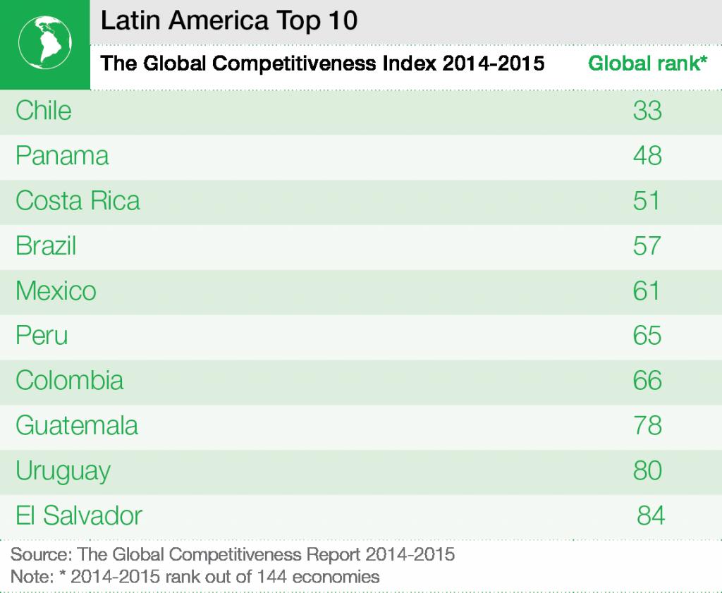 competencia _Latinamerica