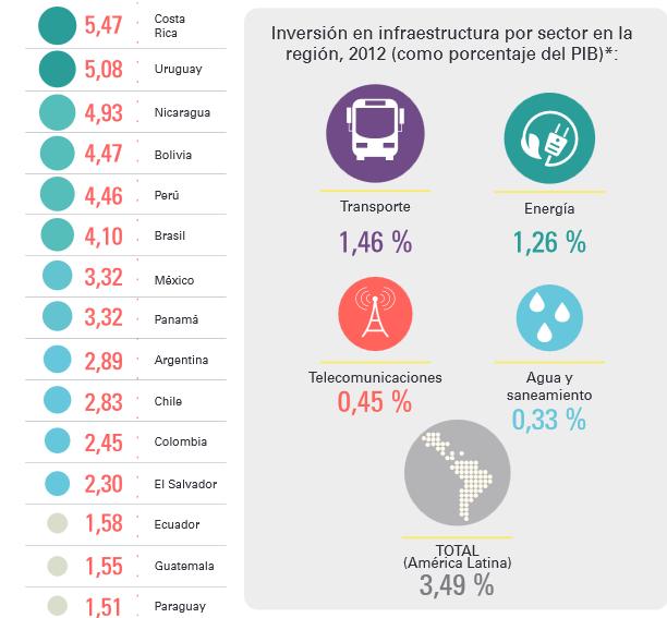 Información ofrecida por la CEPAL sobre las inversiones en infraestructura en el año 2012 en los países de América Latina.