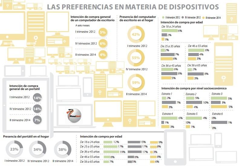 Uso de dispositivos en Colombia, según el estudio de Brandstrat.