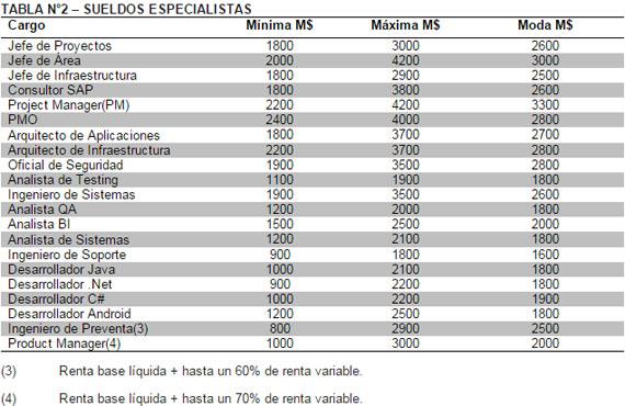 sueldos-chile-sector-tecnologico-esp