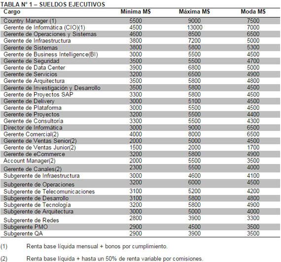 sueldos-chile-sector-tecnologico