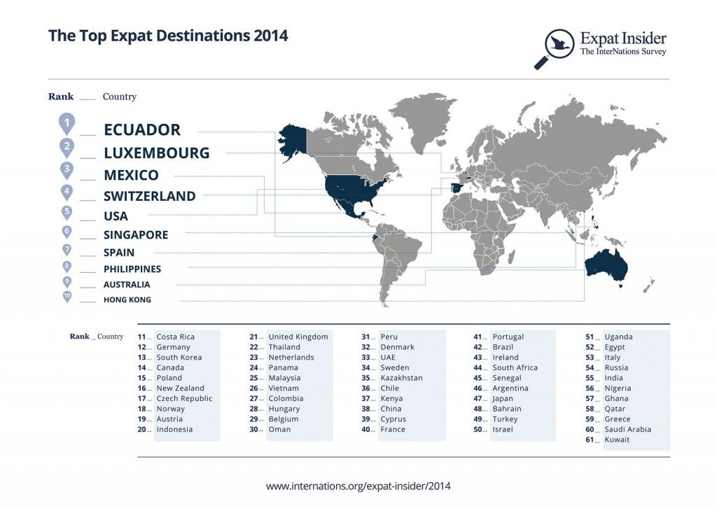 mejores destinos para expatriados