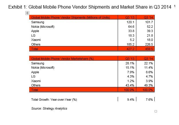 Ventas de smartphones según las marcas, de acuerdo con el estudio de Strategy Analytics