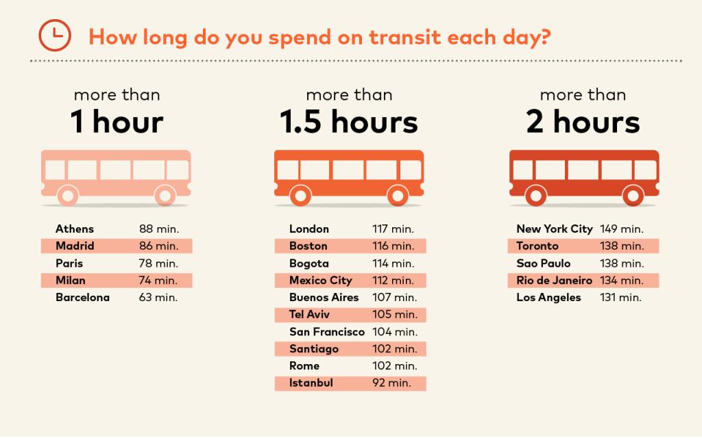 Moovit encuesta transporte