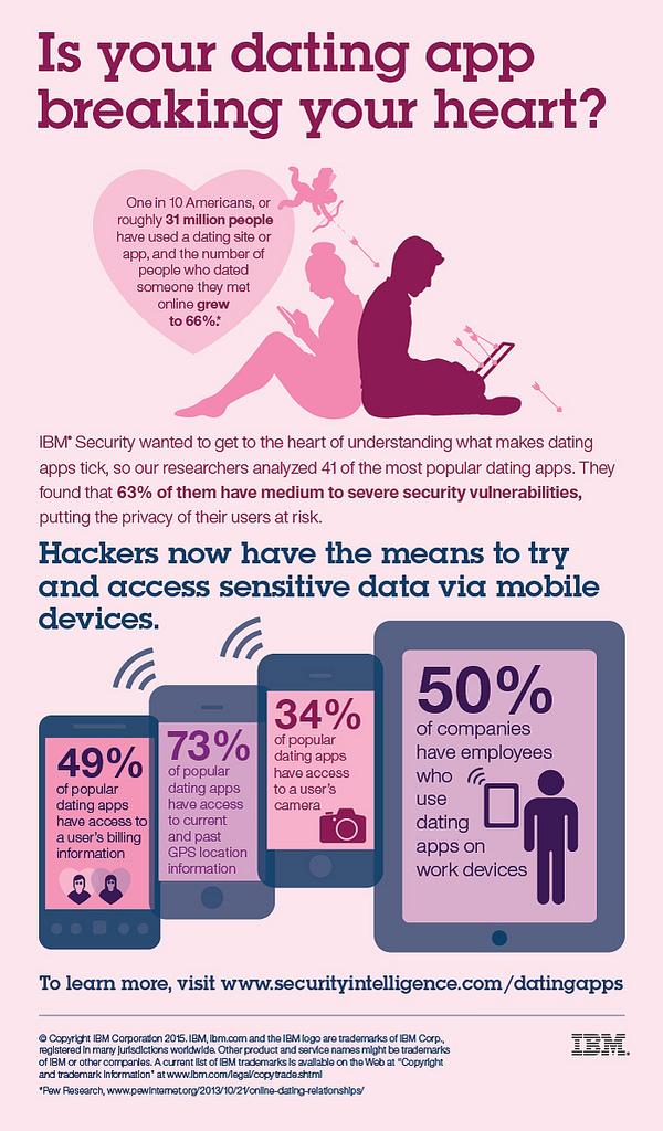 Infografía San Valentín ibm seguridad