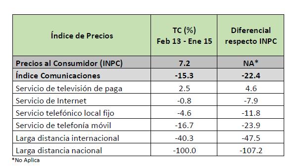 evolucion precios telecomunicaciones mexico