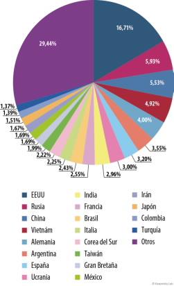 México y Colombia son los mayores emisores de spam en América Latina.