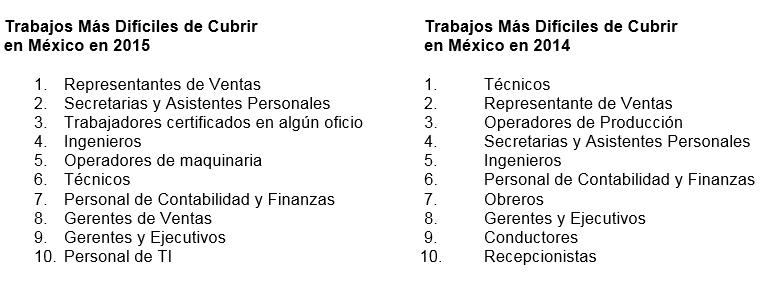 Según el estudo de ManPower Group, estos son los puestos de trabajo que los empleadores mexicanos más problemas tienen en cubrir.