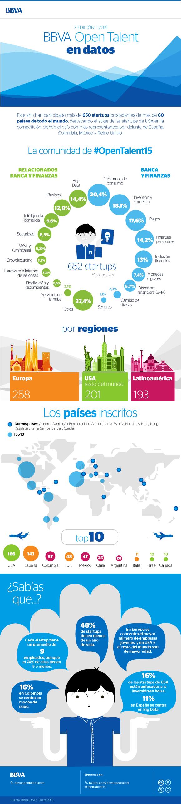 Datos presentados por los organizadores del BBVA Open Talents