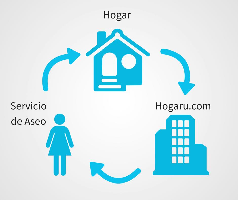 hogaru-proceso