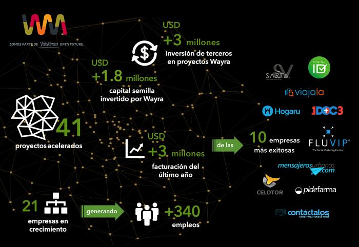 Infografía de proyectos acelerados por Wayra