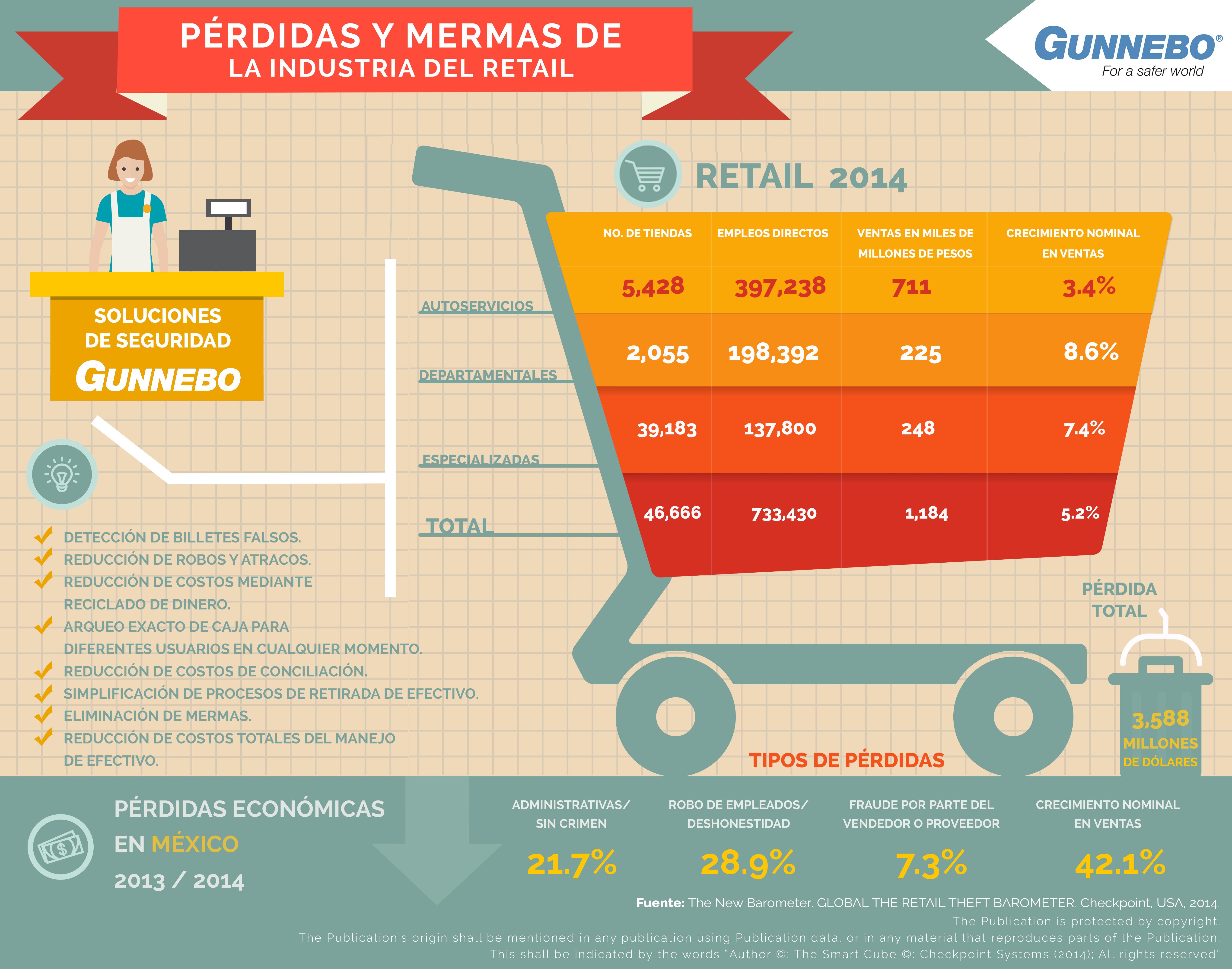 Infografía de Gunnebo sobre las pérdidas en la industria retail por una mala gestión de las informaciones.
