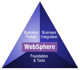 IBM WebSphere peq