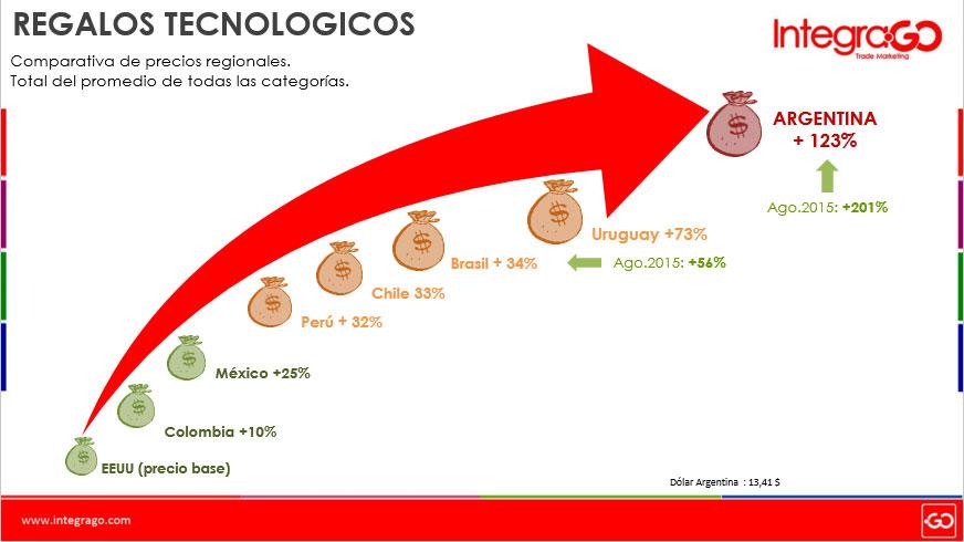 coste tecnologia IntegraGO