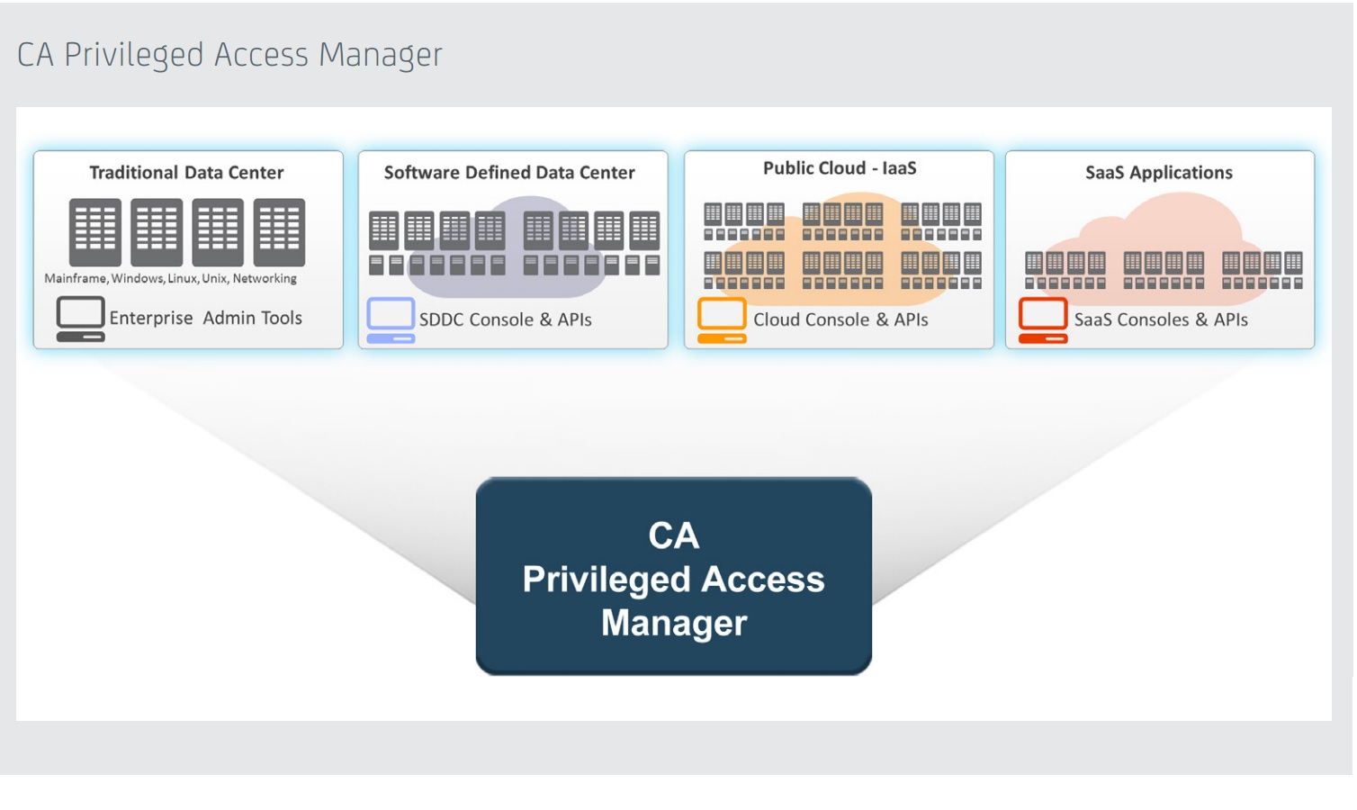 CA Privileged Access Manager