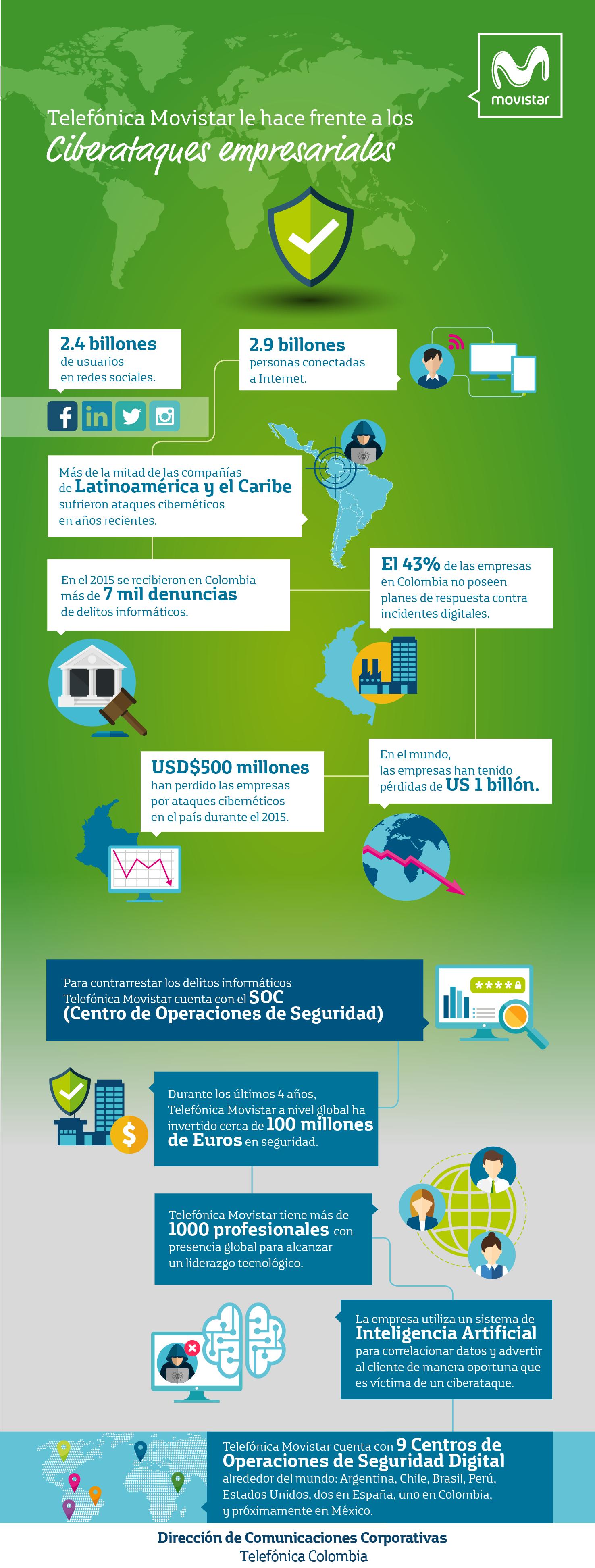 Infografia sobre Ciberataques  presentado por Telefónica Movistar