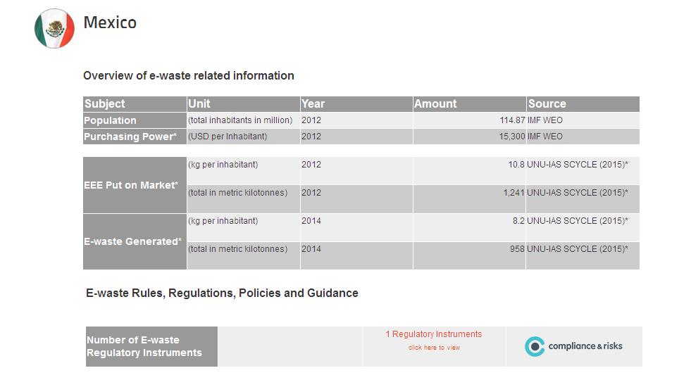 Evolución de la basura electrónica creada en México en los últimos años. Step Iniciative muestra que va en aumento.