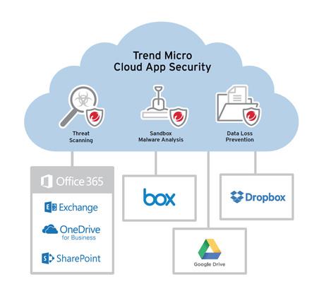 Trend Micro cloud app securiy