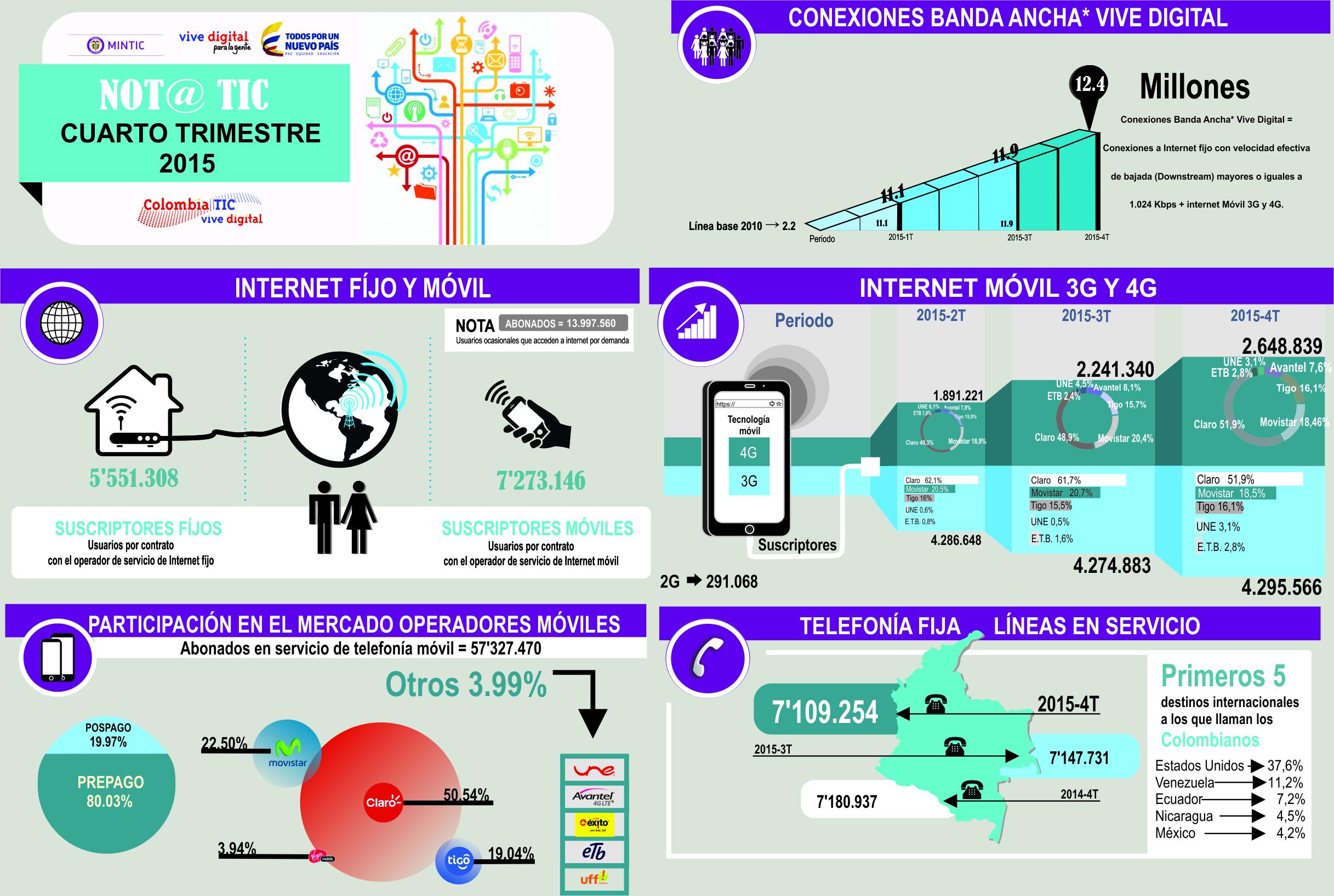 infografía Boletín Trimestral de las TIC claro