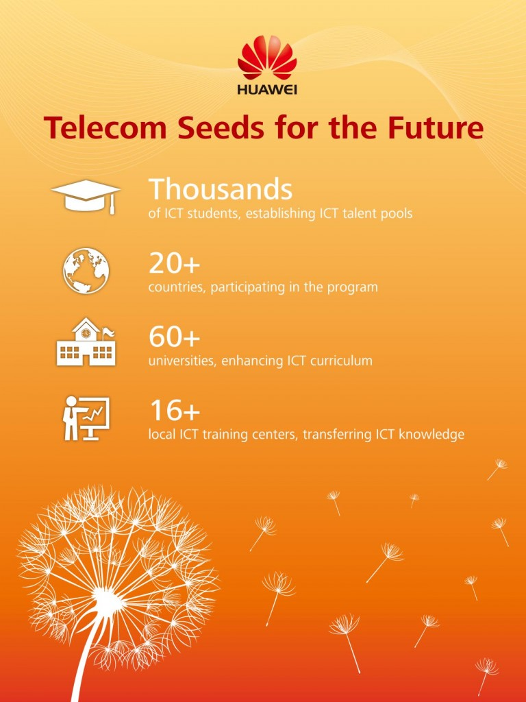 huawei seeds for future