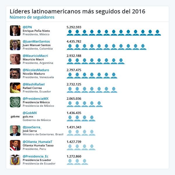 Líderes latinoamericanos más seguidos - Twiplomacy 2016