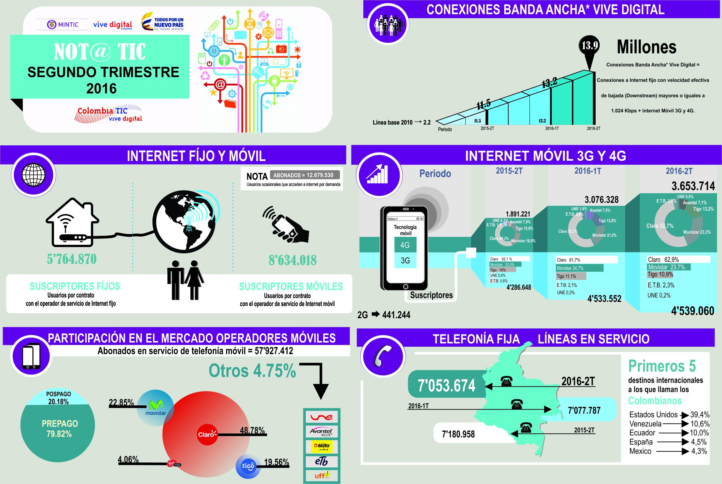 infografía mintic conexiones Internet