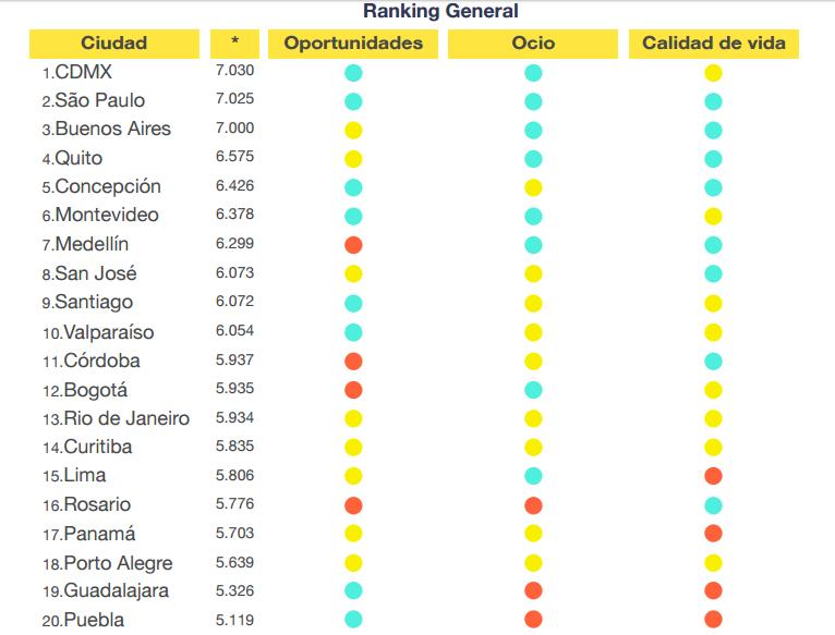 ranking ciudades latinas para vivir jovenes